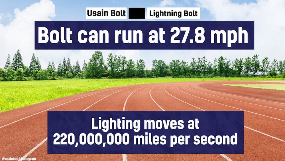 Usain Bolt can run at 27.8 miles per hour - a lightning bolt can move at 220,000,000 miles per second